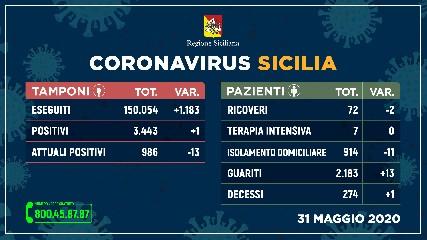 https://www.ragusanews.com//immagini_articoli/31-05-2020/un-solo-nuovo-contagio-13-guariti-e-un-morto-in-sicilia-240.jpg