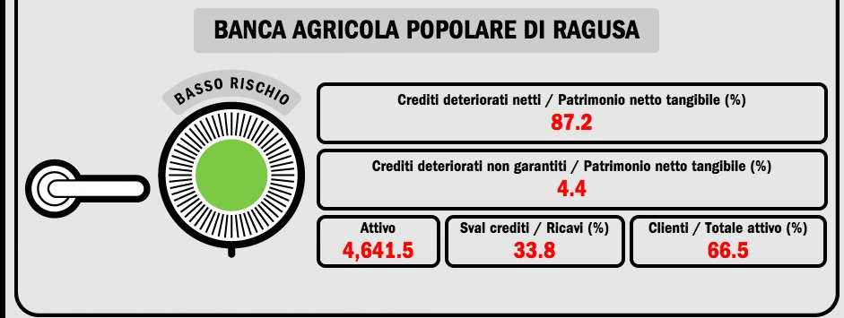 https://www.ragusanews.com/resizer/resize.php?url=https://www.ragusanews.com//immagini_articoli/01-05-2017/1493669816-1-mediobanca-banca-agricola-basso-rischio.png&size=1325x500c0