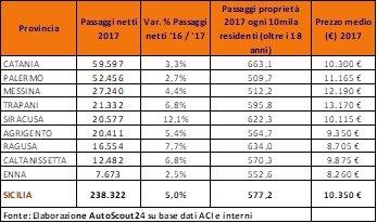 https://www.ragusanews.com/resizer/resize.php?url=https://www.ragusanews.com//immagini_articoli/23-01-2018/1516701881-1-auto-usate-ragusa-mercato-cresce-cento.jpg&size=842x500c0